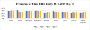 A graph of Ivy League early classes filled for 2016-2019 3.