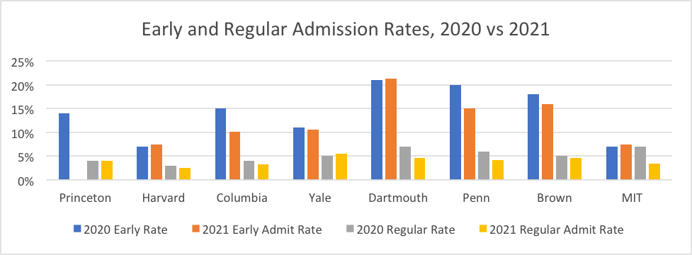 Early and Regular Admissions Rates, 2020 vs 2021